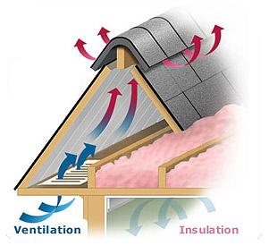 Roof Ventilation diagram - shows how attic ventilation works.