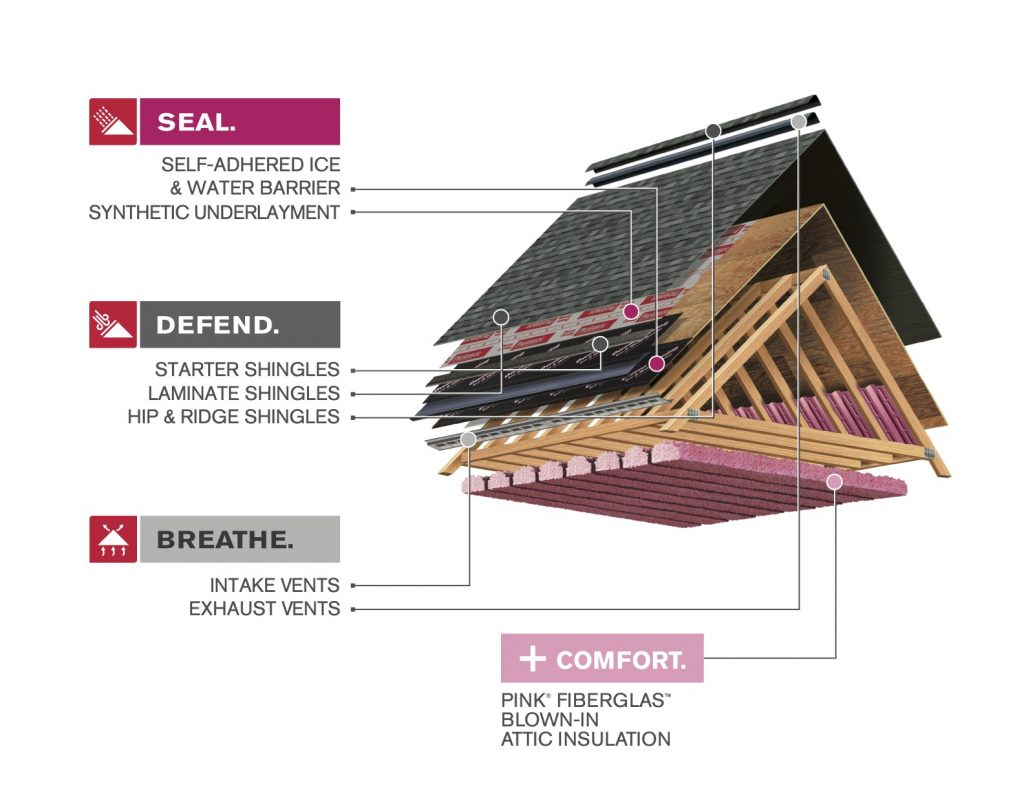 Components of a complete roof system. Shingles, capping, ridge vent, starter, felt paper, ice & water shield, insulation and ventilation